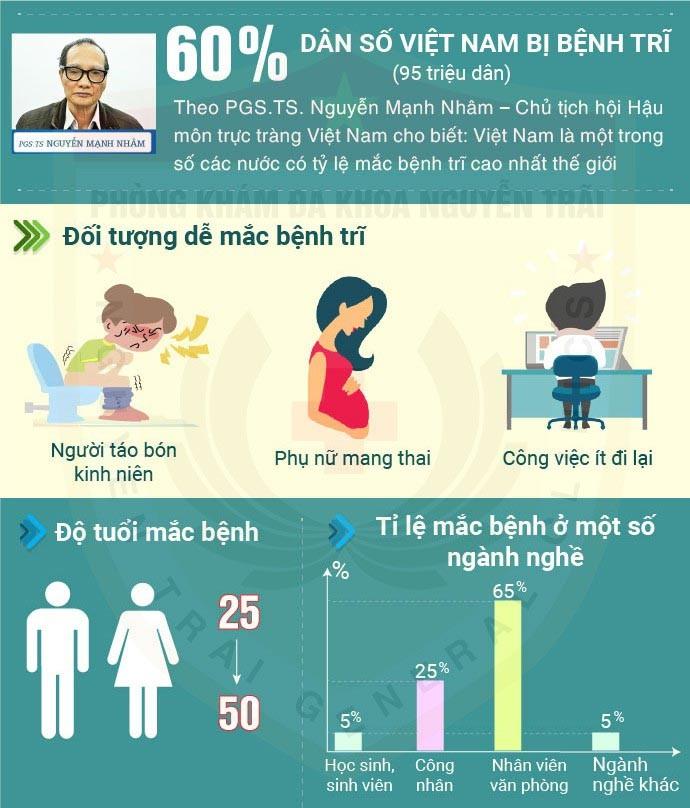 Thống kê tỷ lệ mắc bệnh trĩ ở Việt Nam